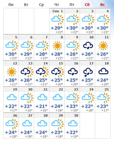 Сентябрьский прогноз погоды в 2019 году в Салоу, Испания.