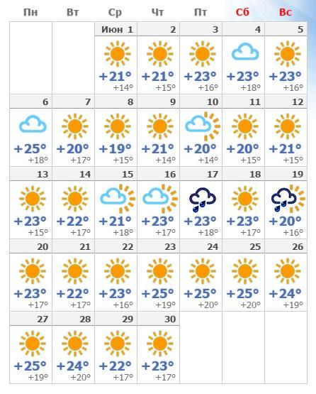 Сколько дождливых дней будет в Барселоне в июне 2019 года?