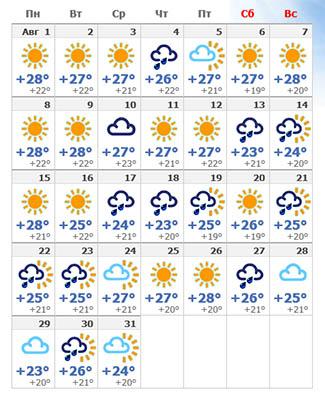 Барселона — прогноз погоды на август 2019 года.