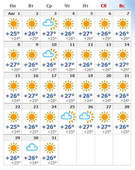Погода на августовской Майорке в 2019 году.