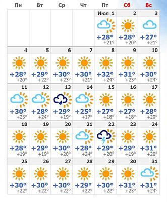 Погода в июльском Салоу 2019.