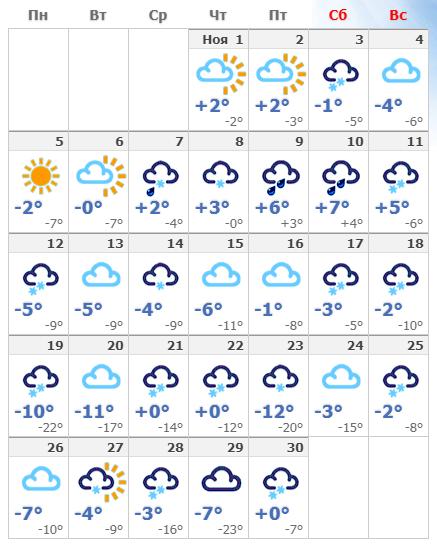 Погодные условия на ноябрьской Майорке в 2019 году.