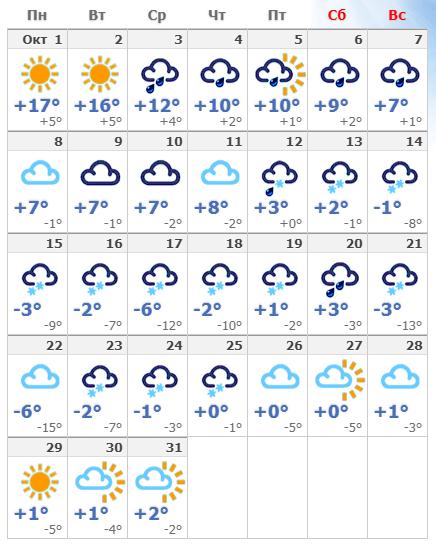 Погодные условия на октябрьской Майорке в 2019 году.