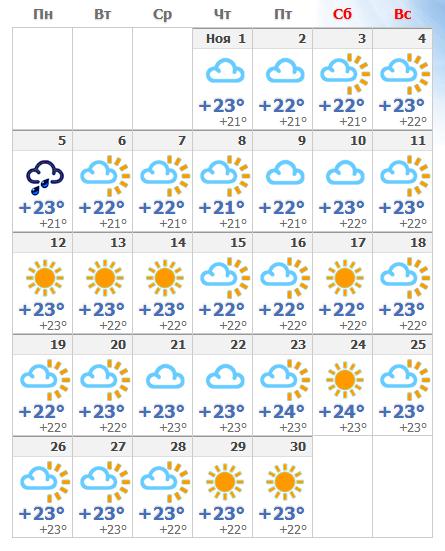 Ноябрьские погодные условия на испанском Тенерифе в 2019 году.