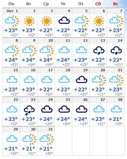 Погодные условия на октябрьском Тенерифе в 2019 году.