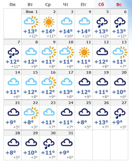 Январская погода в столице Каталонии в 2020 году.