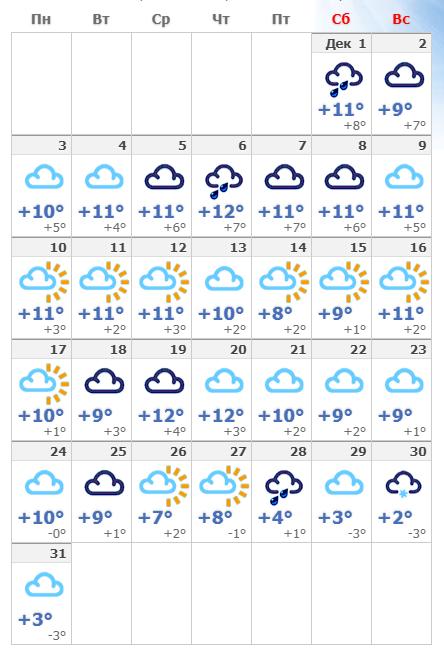 Декабрьская погода в Мадриде в 2018 году.