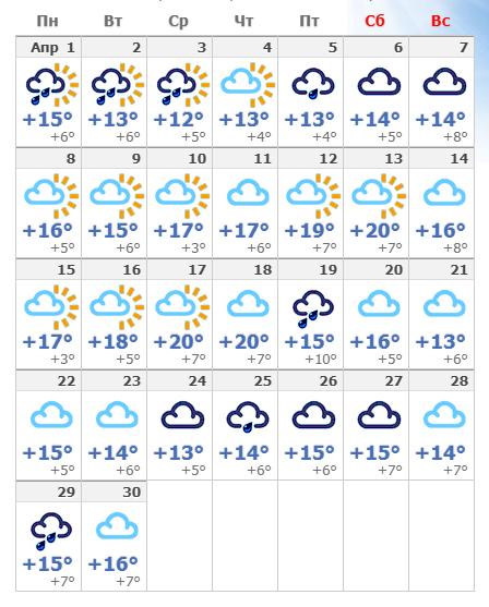 Апрельская погода в Мадриде в 2020 году.
