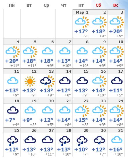 Мартовская погода в Барселоне в 2020 году.