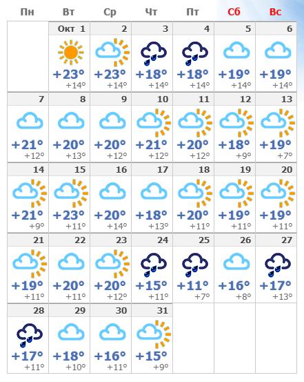 Погода в Мадриде в октябре 2019 года.